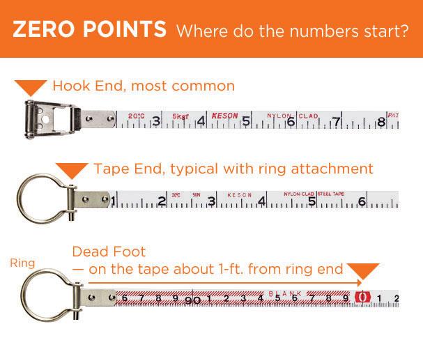 Zero-Points